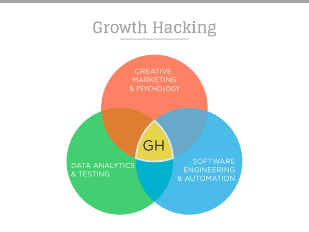 growth-hacking-diagrama-