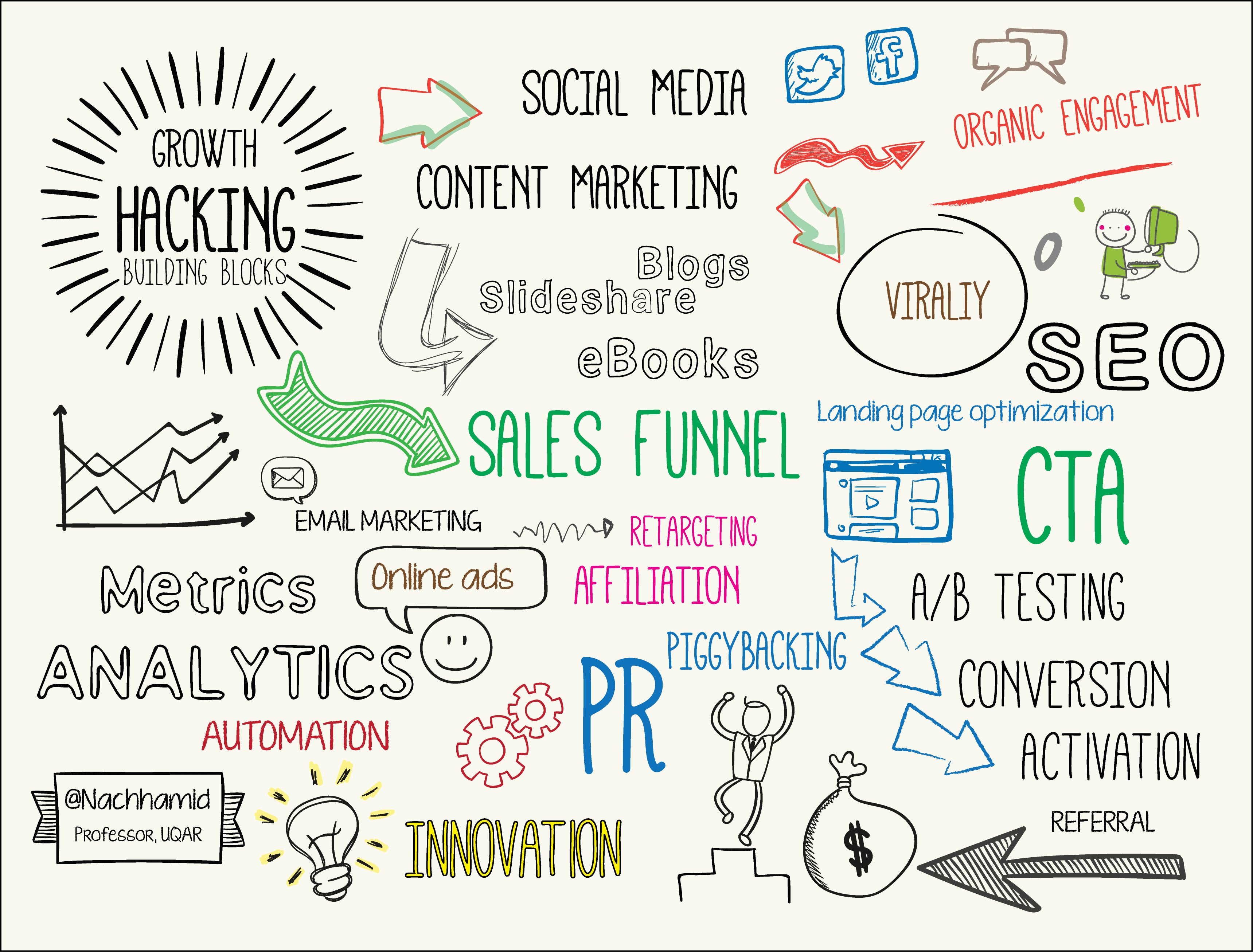 growth-hacking-doodle